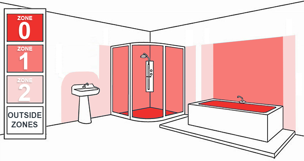 Bathroom lighting zones bathroom lighting zones and ip for Bathroom zones ip rating